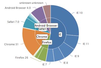 Browserchart